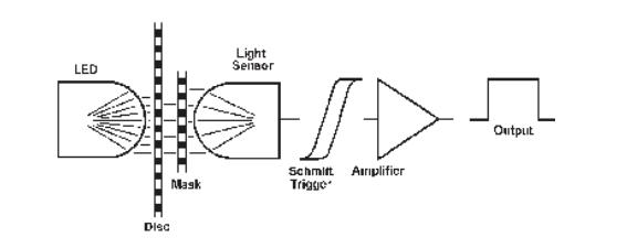 Diagram of Incremental Encoder Reading Principle