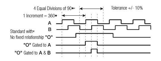 Output signals from an Incremental Encoder